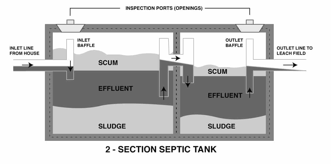 Septic Tank Shape, Size  Dimensions With Table - septic tank layout