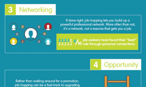 The Pros and Cons of Job-Hopping Daily Infographic - job hopping resume