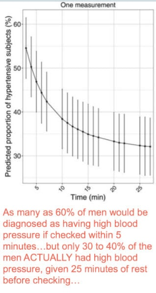Warning blood pressure readings being tampered with - how to graph blood pressure over time