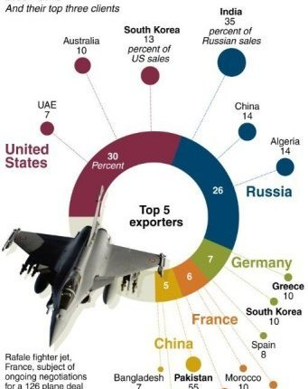 World's biggest arms exporters (AFP/Graphic)