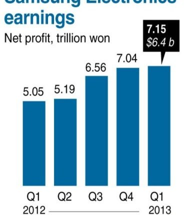 Samsung Electronics earnings (AFP Graphic)