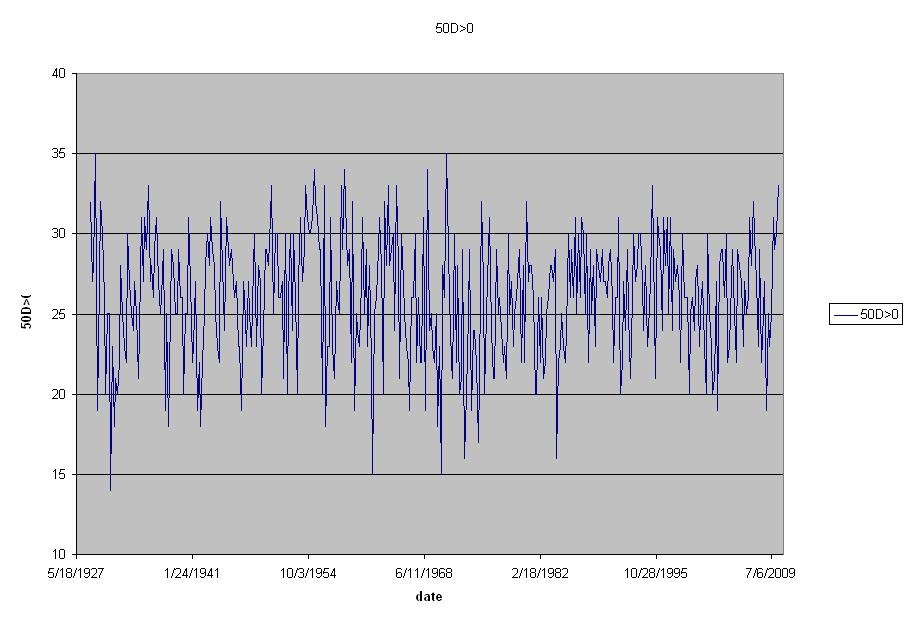 2010 April  Daily Speculations
