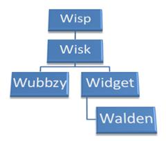 Walden's Family Tree