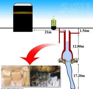 Miracle of ZamZam Water