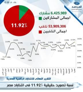 Statistik yang dikeluarkan LSM Arab Observatory (islammemo.cc)