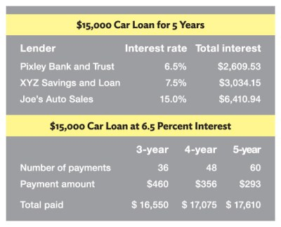 Chapter 4: Build Credit and Control Debt - Building Wealth Online - Dallas Fed