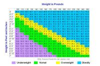 Normal Bmi Chart - Height weight chart nhs - ayucar