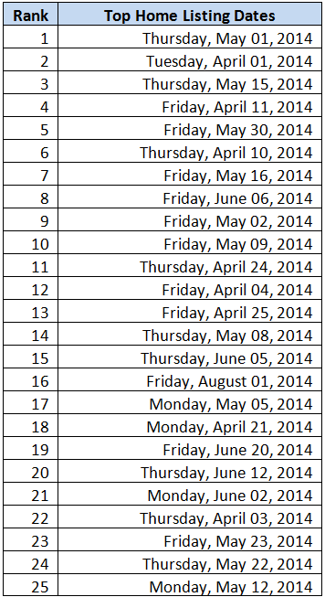 top-Listing-Dates