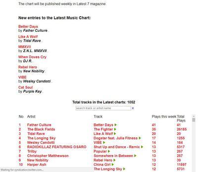Music Chart Pop Music Chart Day Pop Music Chart Day - 4Th Jan - music chart