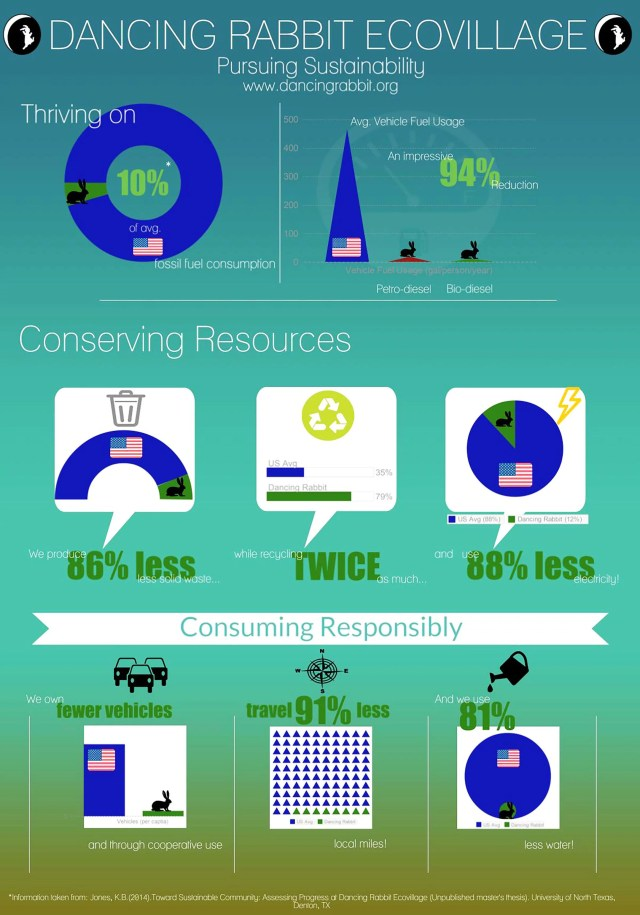 DR Eco Audit Infographic