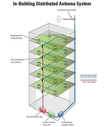 Distributed Antenna Systems (DAS) service and installation