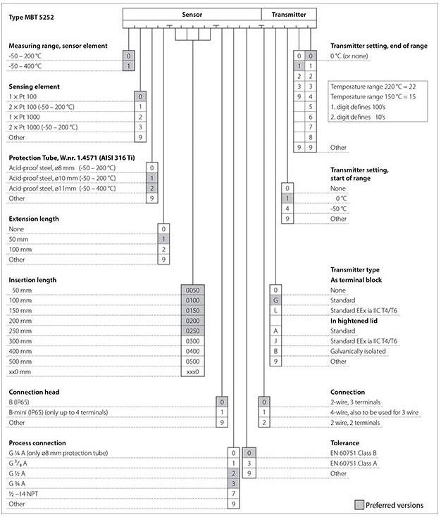 MBT 5250 and 5252 Temperature Sensors Danfoss Danfoss