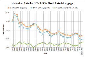 1980s mortgage rates