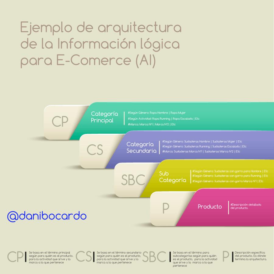 Infografía de ejemplo para la arquitectura del a información de un E-Comerce