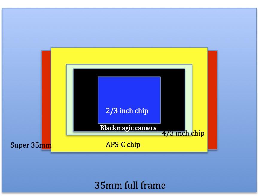 Lens comparison and crop factors