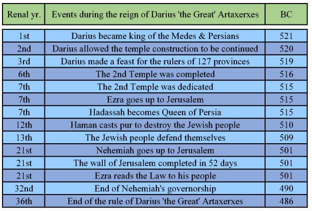Events of Darius