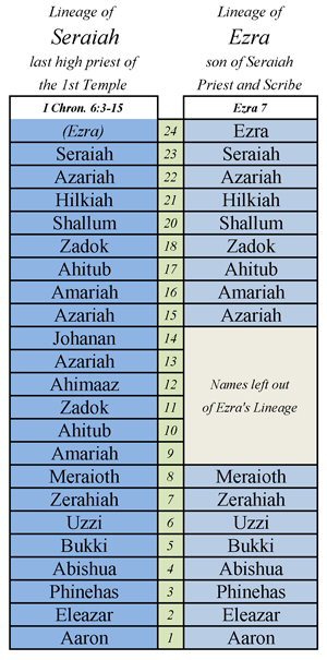 Lineage-of-Ezra300