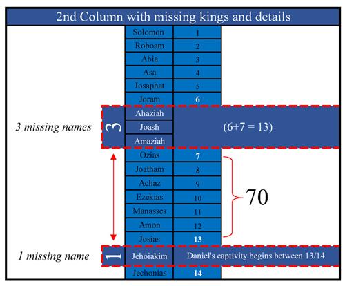 Matthew1_List_2nd_Column500