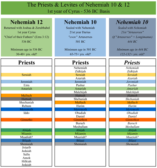 Nehemiah governor of jerusalem daniel s seventy weeks