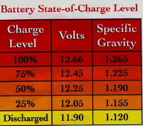 Battery Charge Info