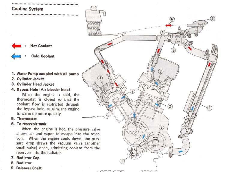 motorcycle engine coolant