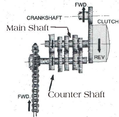Dirt Bike Gear Diagram - Wiring Diagrams