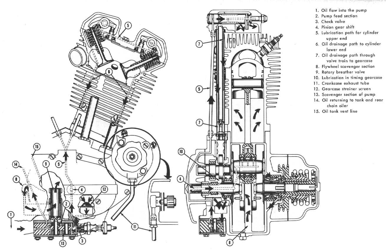harley davidson v twin Motor diagrams