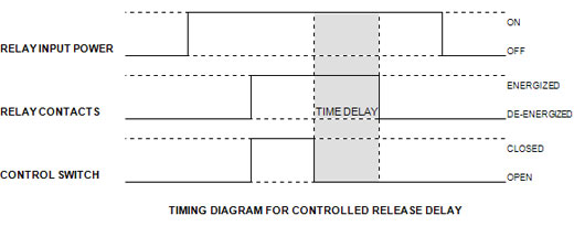 relay operating time