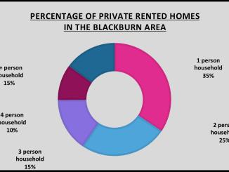 blackburn rent