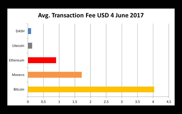 Cryptocurrency Transaction Fees Spike As Dash Remains Cheap Dash