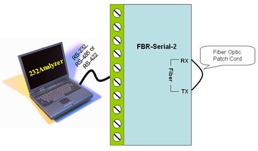 Fiber Optic Converters - RS232 RS485 RS422 to Fiber Optic Converter