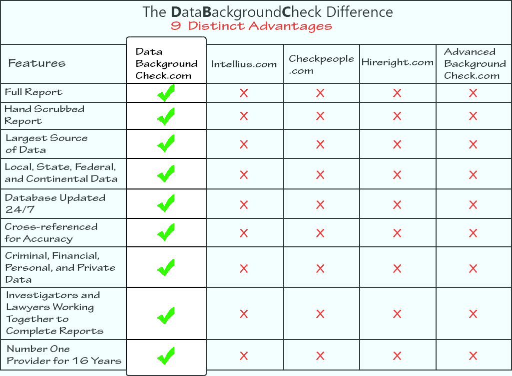 Data Background Check
