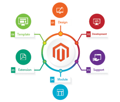Magento E-Commerce Solutions | Databerry