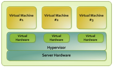 Now On Its Own, Virtuozzo Seeks Container + VM Co-existence Data
