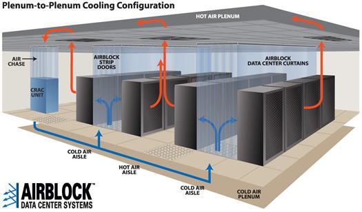 Data Center Cold Aisle Containment