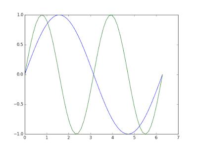 两条正弦曲线