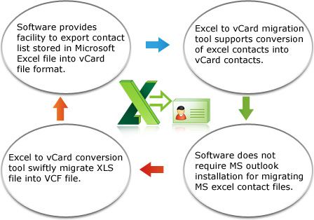 Excel to vCard Converter migrates excel files contacts into vCard file