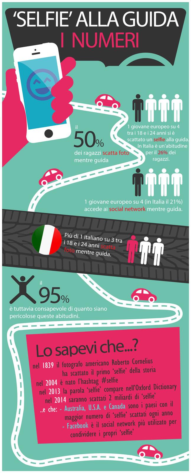 Giovani alla guida: i numeri dei Selfie