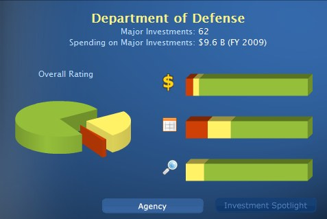 Federal IT dashboard what does $75 Billion in IT spending buy