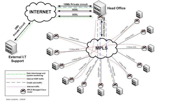 mpls router diagram