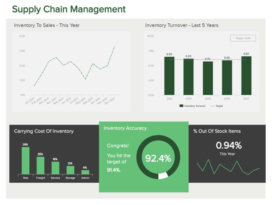 Inventory Metrics  KPIs \u2013 Best Practices Every Manager Should Know