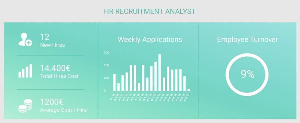 HR Analytics - BI Software for HR Professionals