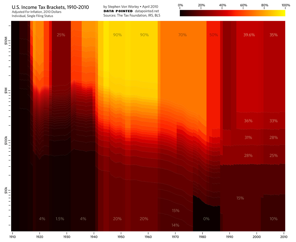 US Income Tax Brackets, 1910-2010 \u2013 Marginal Tax Rates Over The