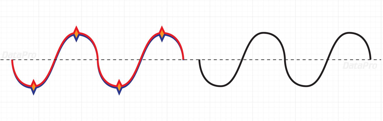 DataPro\u0027s Guide to Unbalanced vs Balanced Audio