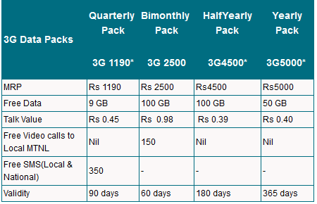 MTNL Mumbai longer validity 3G data packs