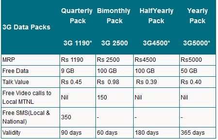 MTNL Mumbai longer validity 3G data packs