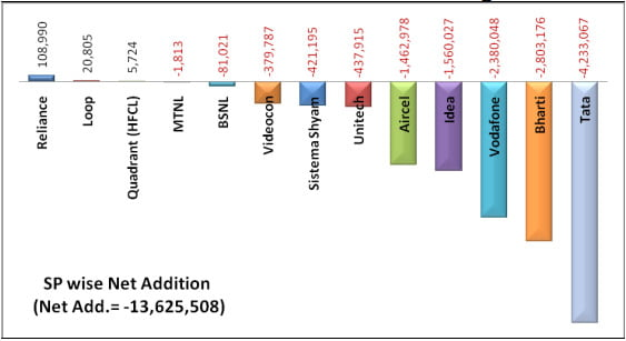 Telecom Operators wise net subscriber addition during November 2012