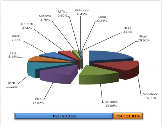 Telecom Operators wise Market Share as on 30th November, 2012