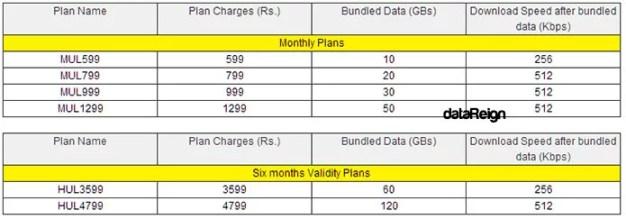 Idea WiFi Postpaid Plans