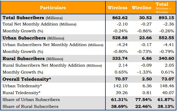 TRAI Highlights on Telecom Subscription Data as on 31st January 2013